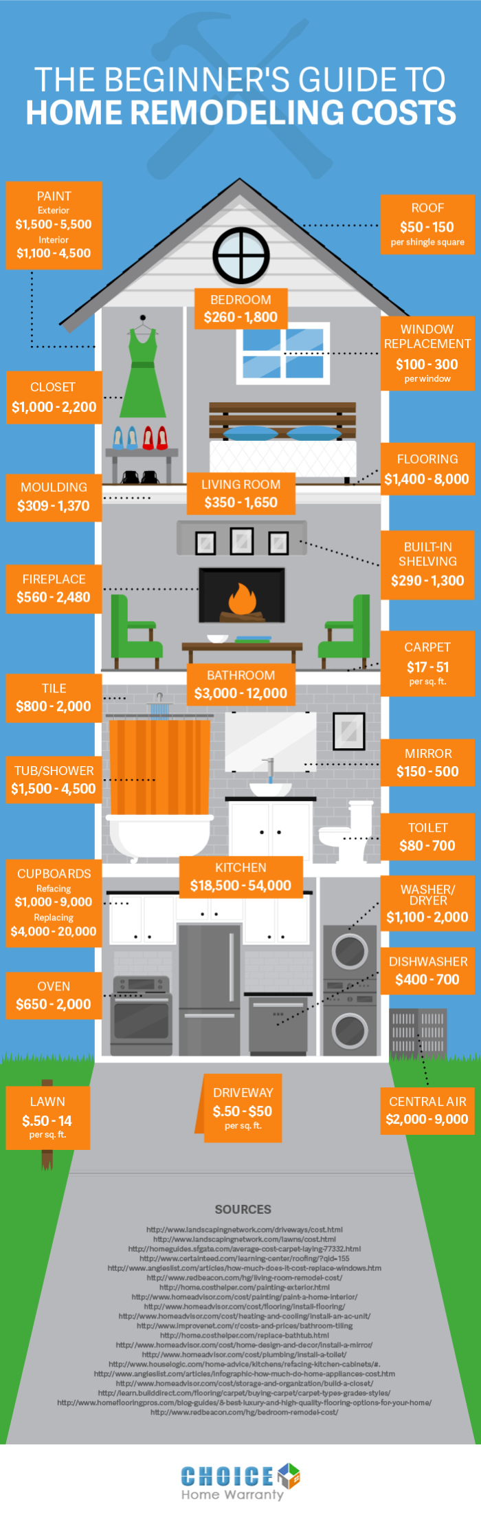 home-remodeling-guide