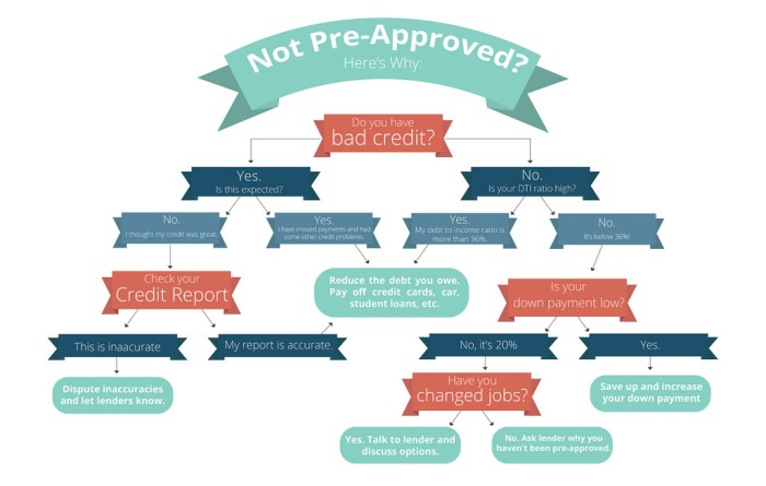 Reasons Why you Might Not Be Pre-Approved for a Mortgage